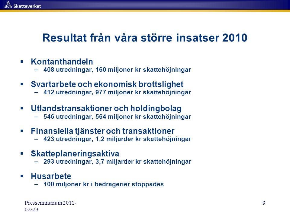 Presseminarium 2011- 02-23 9 Resultat från våra större insatser 2010  Kontanthandeln –408 utredningar, 160 miljoner kr skattehöjningar  Svartarbete