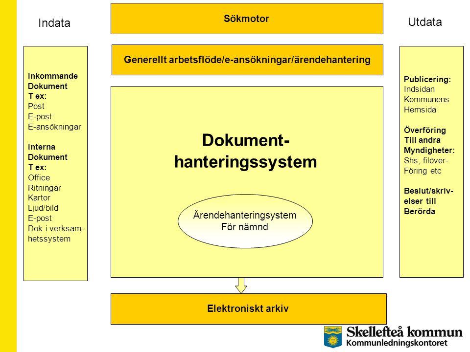 Dokument- hanteringssystem Sökmotor Elektroniskt arkiv Ärendehanteringsystem För nämnd Generellt arbetsflöde/e-ansökningar/ärendehantering Inkommande