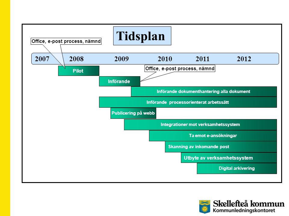 Tidsplan 2007 2008 2009 2010 2011 2012 Införande processorienterat arbetssätt Utbyte av verksamhetssystem Skanning av inkomande post Införande dokumen