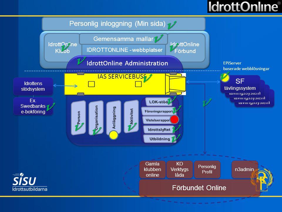 SF tävlingssystem IDROTTONLINE - webbplatser IdrottOnline Klubb IdrottOnline Förbund IdrottOnline Administration EPiServer baserade webblösningar Förb