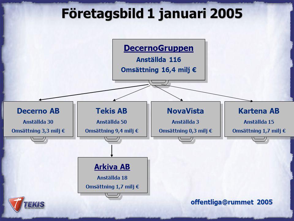 NVDB Sätra Brunn 2005 Skolskjuts – TEKIS produkt Gör ruttanalyser över kortaste vägen mellan eleverna.