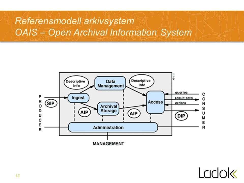 13 Referensmodell arkivsystem OAIS – Open Archival Information System