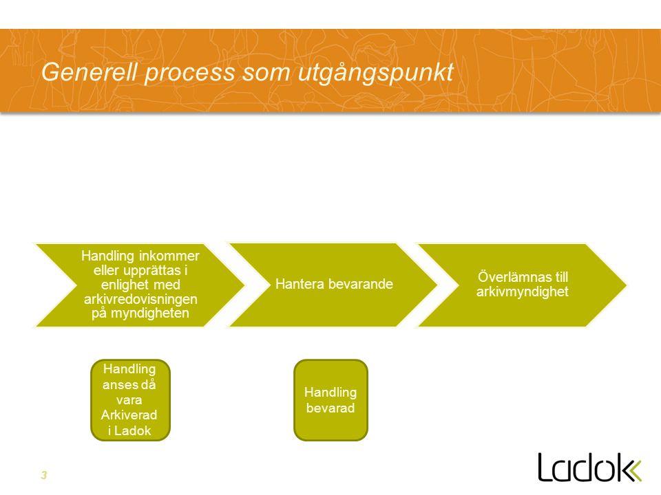 3 Generell process som utgångspunkt Handling inkommer eller upprättas i enlighet med arkivredovisningen på myndigheten Hantera bevarande Överlämnas ti