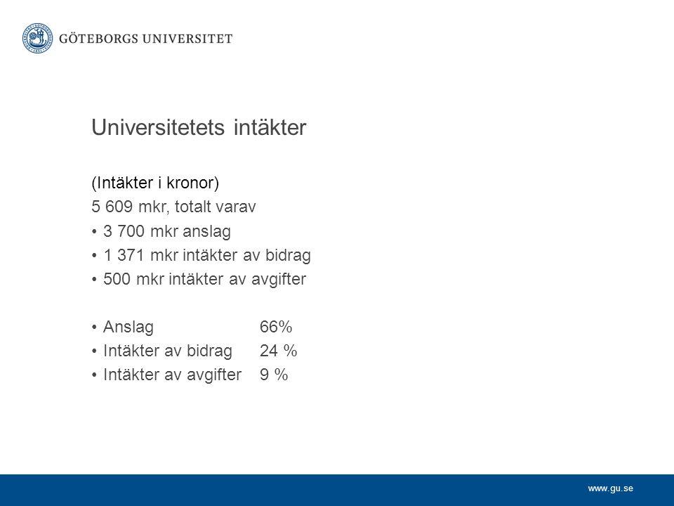 www.gu.se Universitetets intäkter (Intäkter i kronor) 5 609 mkr, totalt varav 3 700 mkr anslag 1 371 mkr intäkter av bidrag 500 mkr intäkter av avgifter Anslag 66% Intäkter av bidrag 24 % Intäkter av avgifter 9 %