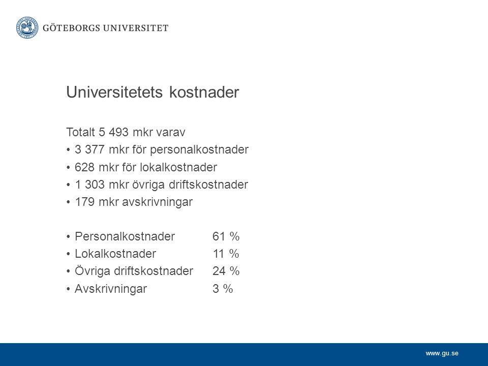 www.gu.se Universitetets kostnader Totalt 5 493 mkr varav 3 377 mkr för personalkostnader 628 mkr för lokalkostnader 1 303 mkr övriga driftskostnader 179 mkr avskrivningar Personalkostnader61 % Lokalkostnader11 % Övriga driftskostnader24 % Avskrivningar3 %