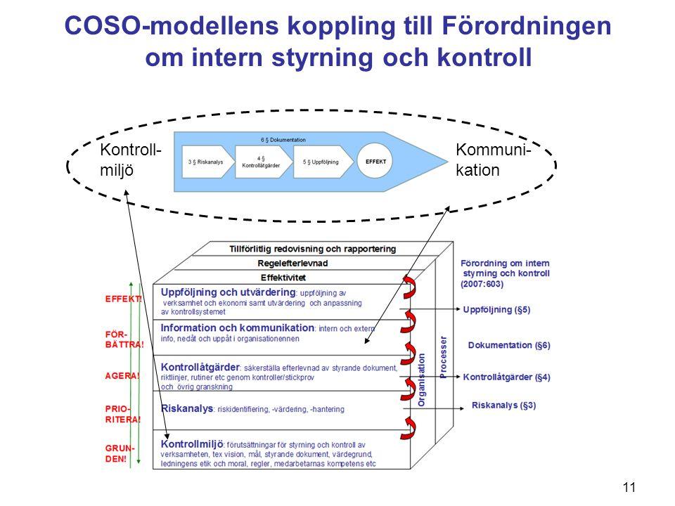 11 COSO-modellens koppling till Förordningen om intern styrning och kontroll Kontroll- miljö Kommuni- kation