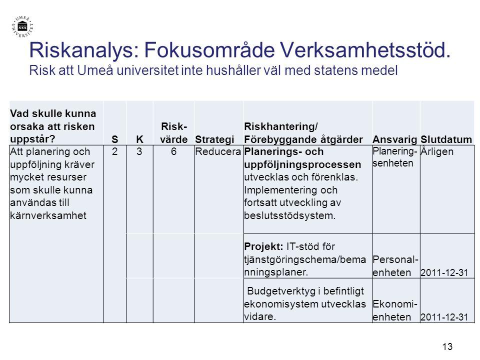 13 Riskanalys: Fokusområde Verksamhetsstöd. Risk att Umeå universitet inte hushåller väl med statens medel Vad skulle kunna orsaka att risken uppstår?