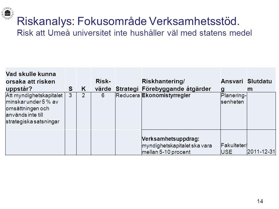 14 Riskanalys: Fokusområde Verksamhetsstöd. Risk att Umeå universitet inte hushåller väl med statens medel Vad skulle kunna orsaka att risken uppstår?