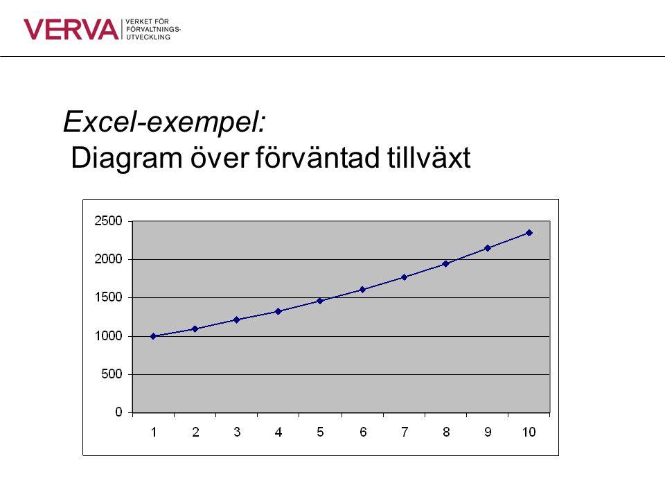 Excel-exempel: Diagram över förväntad tillväxt Vilka data har genererat figuren?
