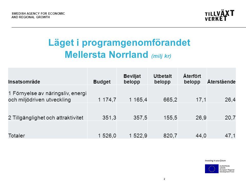SWEDISH AGENCY FOR ECONOMIC AND REGIONAL GROWTH 2 Läget i programgenomförandet Mellersta Norrland (milj kr) InsatsområdeBudget Beviljat belopp Utbetalt belopp Återfört beloppÅterstående 1 Förnyelse av näringsliv, energi och miljödriven utveckling1 174,71 165,4665,217,126,4 2 Tillgänglighet och attraktivitet351,3357,5155,526,920,7 Totaler1 526,01 522,9820,744,047,1