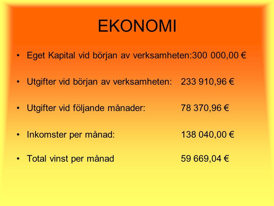 EKONOMI Eget Kapital vid början av verksamheten:300 000,00 € Utgifter vid början av verksamheten: 233 910,96 € Utgifter vid följande månader:78 370,96 € Inkomster per månad: 138 040,00 € Total vinst per månad59 669,04 €