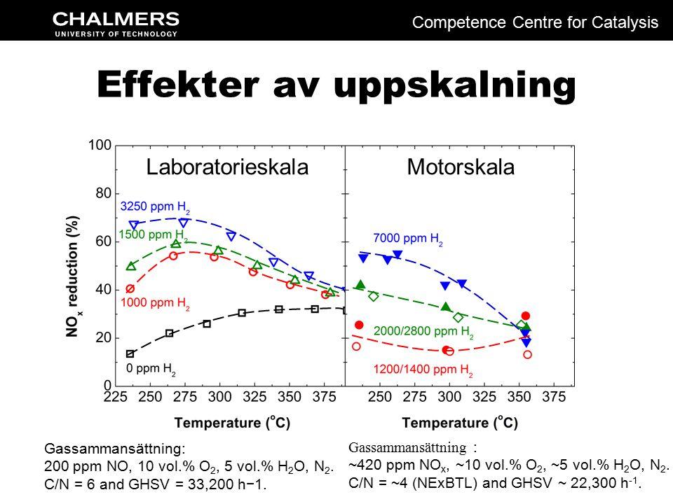 Effekter av uppskalning Gassammansättning : ~420 ppm NO x, ~10 vol.% O 2, ~5 vol.% H 2 O, N 2.