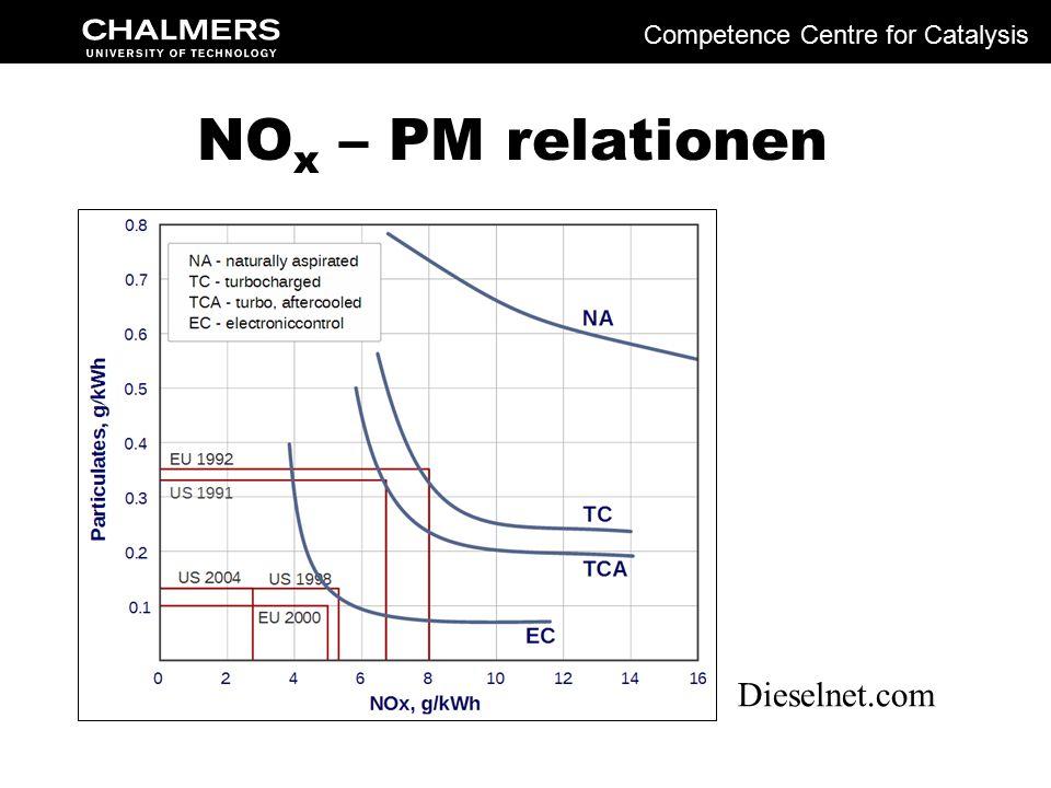 TEG-HEX design lösningar Plattvärmeväxlar design Rörvärmeväxlar design Competence Centre for Catalysis