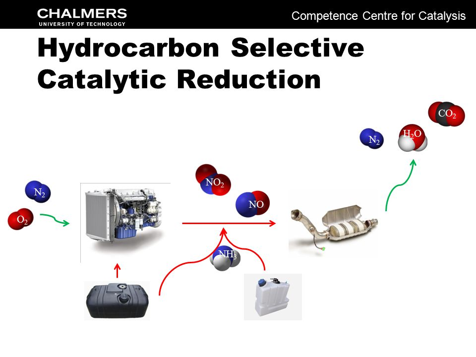 N2N2 O2O2 NO 2 NO CO 2 N2N2 H2OH2O NH 3 Hydrocarbon Selective Catalytic Reduction Competence Centre for Catalysis