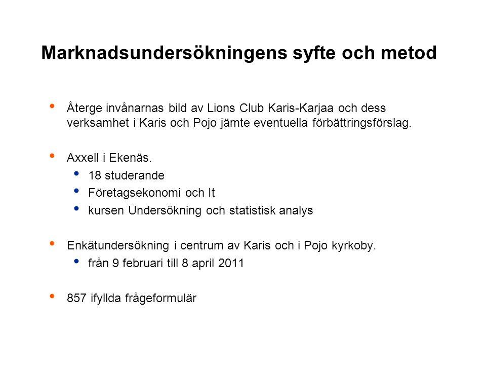Marknadsundersökningens syfte och metod Återge invånarnas bild av Lions Club Karis-Karjaa och dess verksamhet i Karis och Pojo jämte eventuella förbättringsförslag.