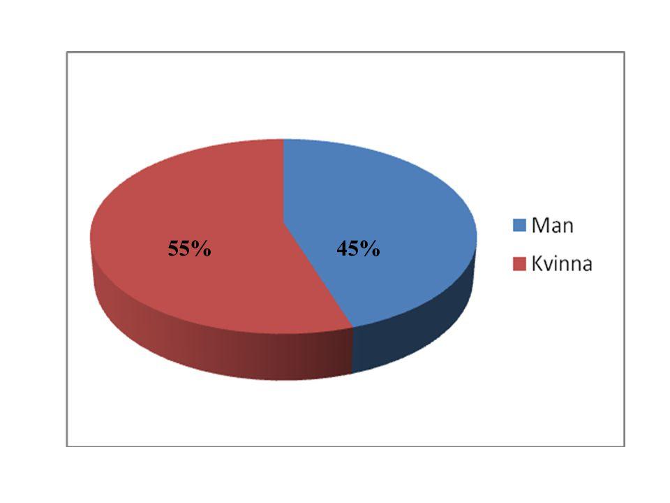 45%55%