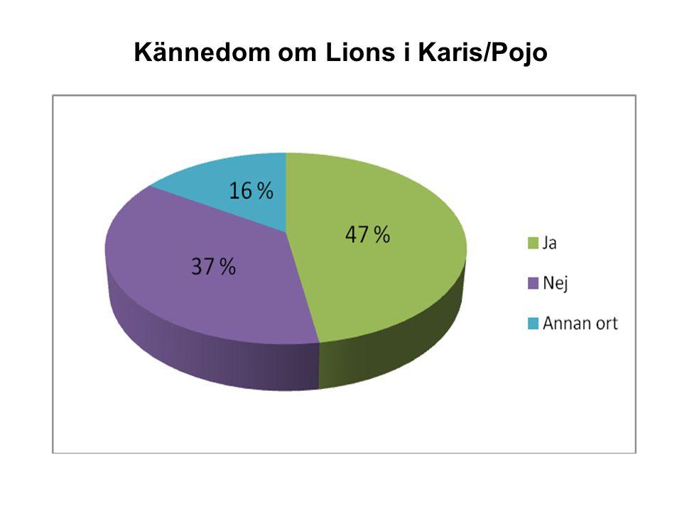 Kännedom om Lions i Karis/Pojo