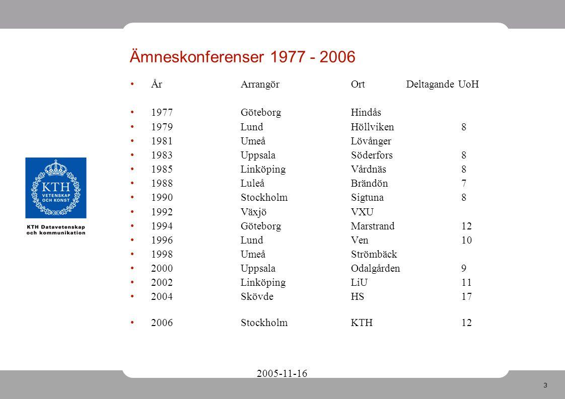 3 2005-11-16 ÅrArrangörOrtDeltagande UoH 1977GöteborgHindås 1979LundHöllviken8 1981UmeåLövånger 1983UppsalaSöderfors8 1985LinköpingVårdnäs8 1988LuleåBrändön7 1990StockholmSigtuna8 1992VäxjöVXU 1994GöteborgMarstrand12 1996LundVen10 1998UmeåStrömbäck 2000UppsalaOdalgården9 2002LinköpingLiU11 2004SkövdeHS17 2006StockholmKTH12 Ämneskonferenser 1977 - 2006