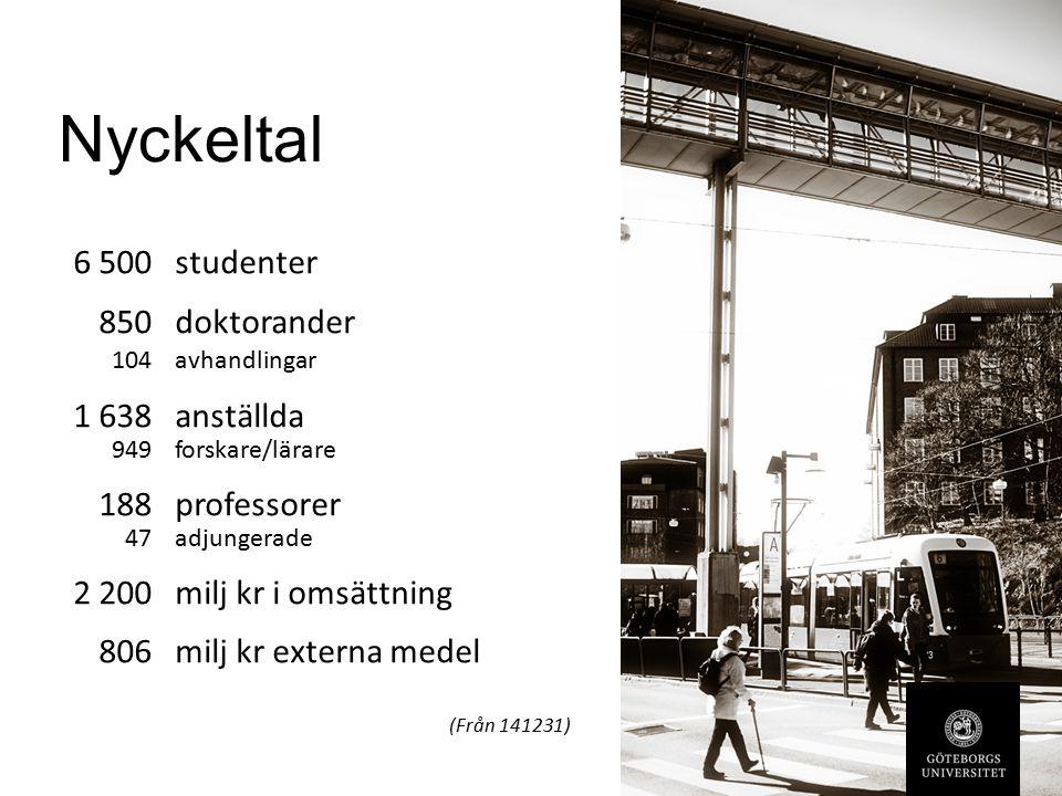 Nyckeltal 6 500studenter 850doktorander 104avhandlingar 1 638 anställda 949 forskare/lärare 188professorer 47 adjungerade 2 200 milj kr i omsättning 806milj kr externa medel (Från 141231)