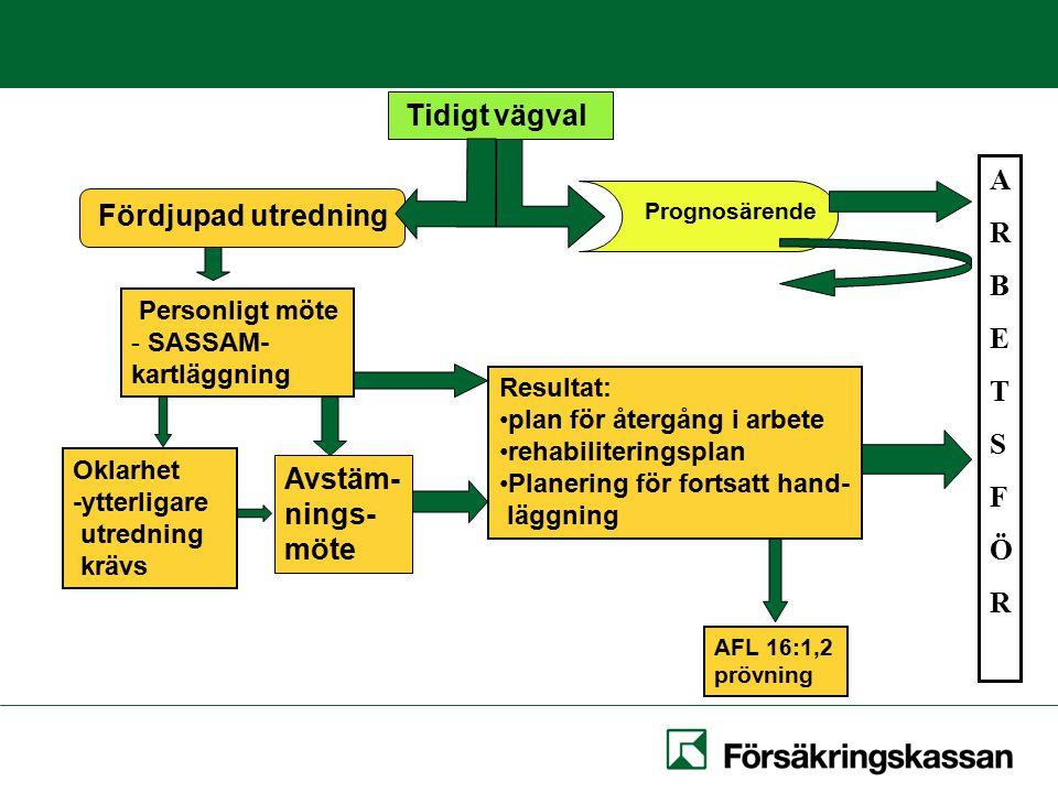 Prognosärende AFL 16:1,2 prövning Oklarhet -ytterligare utredning krävs Resultat: plan för återgång i arbete rehabiliteringsplan Planering för fortsatt hand- läggning Personligt möte - SASSAM- kartläggning Tidigt vägval ARBETSFÖRARBETSFÖR Fördjupad utredning Avstäm- nings- möte