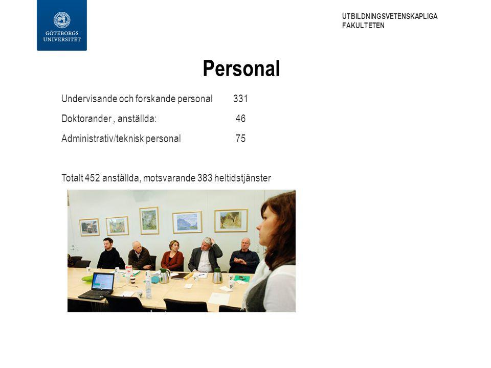 Personal Undervisande och forskande personal 331 Doktorander, anställda: 46 Administrativ/teknisk personal 75 Totalt 452 anställda, motsvarande 383 heltidstjänster UTBILDNINGSVETENSKAPLIGA FAKULTETEN