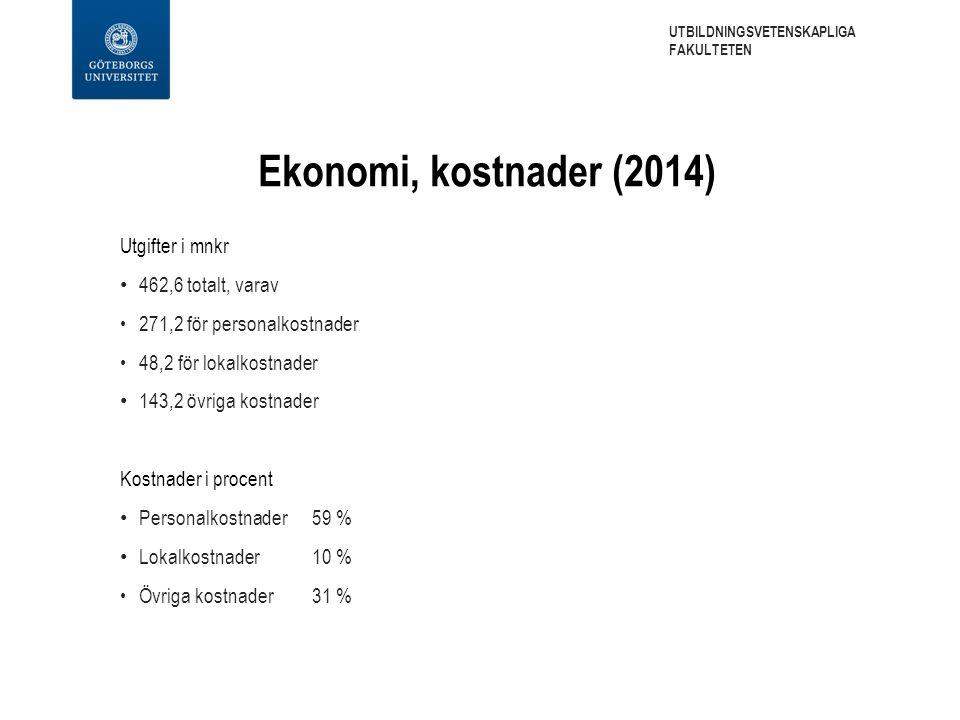Ekonomi, kostnader (2014) Utgifter i mnkr 462,6 totalt, varav 271,2 för personalkostnader 48,2 för lokalkostnader 143,2 övriga kostnader Kostnader i p
