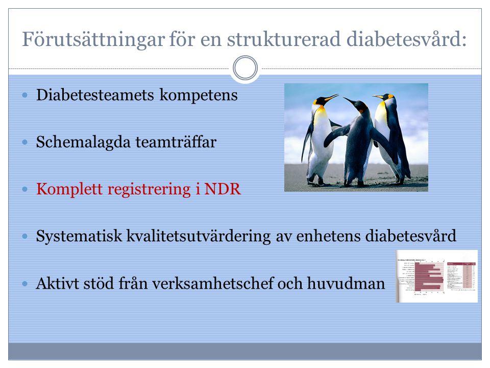 Förutsättningar för en strukturerad diabetesvård: Diabetesteamets kompetens Schemalagda teamträffar Komplett registrering i NDR Systematisk kvalitetsu