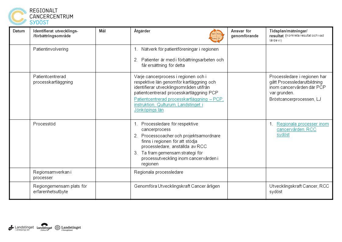 DatumIdentifierat utvecklings- /förbättringsområde MålÅtgärderAnsvar för genomförande Tidsplan/mätningar/ resultat (konkreta resultat och vad lärde vi) Patientinvolvering1.Nätverk för patientföreningar i regionen 2.Patienter är med i förbättringsarbeten och får ersättning för detta Patientcentrerad processkartläggning Varje cancerprocess i regionen och i respektive län genomför kartläggning och identifierar utvecklingsområden utifrån patientcentrerad processkartläggning PCP Patientcentrerad processkartläggning – PCP, instruktion, Qulturum, Landstinget i Jönköpings län Processledare i regionen har gått Processledarutbildning inom cancervården där PCP var grunden.