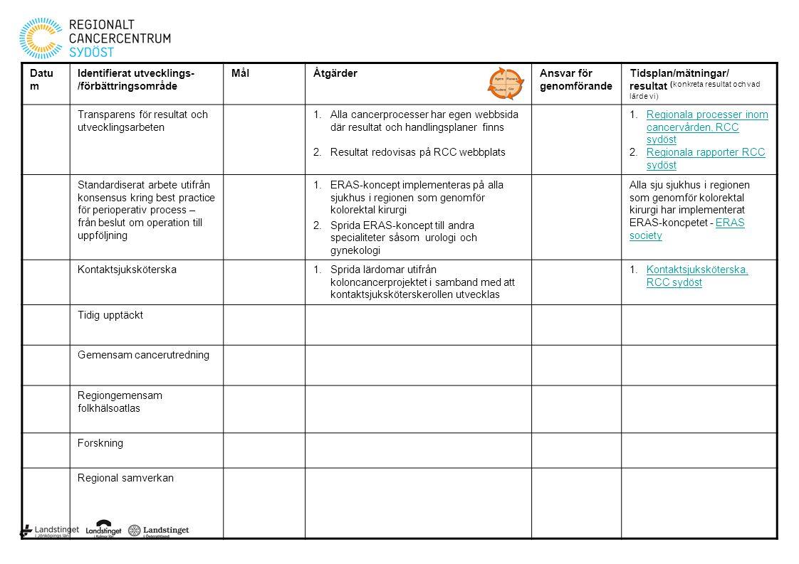 Datu m Identifierat utvecklings- /förbättringsområde MålÅtgärderAnsvar för genomförande Tidsplan/mätningar/ resultat (konkreta resultat och vad lärde vi) Transparens för resultat och utvecklingsarbeten 1.Alla cancerprocesser har egen webbsida där resultat och handlingsplaner finns 2.Resultat redovisas på RCC webbplats 1.Regionala processer inom cancervården, RCC sydöstRegionala processer inom cancervården, RCC sydöst 2.Regionala rapporter RCC sydöstRegionala rapporter RCC sydöst Standardiserat arbete utifrån konsensus kring best practice för perioperativ process – från beslut om operation till uppföljning 1.ERAS-koncept implementeras på alla sjukhus i regionen som genomför kolorektal kirurgi 2.Sprida ERAS-koncept till andra specialiteter såsom urologi och gynekologi Alla sju sjukhus i regionen som genomför kolorektal kirurgi har implementerat ERAS-koncpetet - ERAS societyERAS society Kontaktsjuksköterska1.Sprida lärdomar utifrån koloncancerprojektet i samband med att kontaktsjuksköterskerollen utvecklas 1.Kontaktsjuksköterska, RCC sydöstKontaktsjuksköterska, RCC sydöst Tidig upptäckt Gemensam cancerutredning Regiongemensam folkhälsoatlas Forskning Regional samverkan