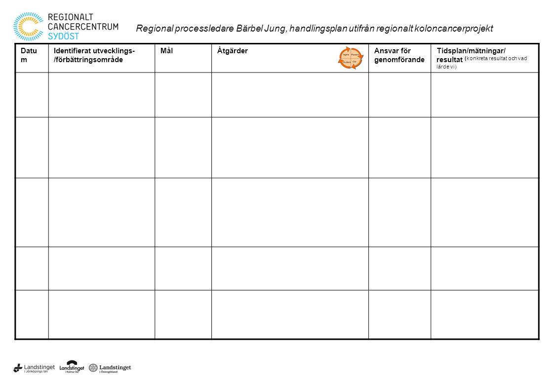 Datu m Identifierat utvecklings- /förbättringsområde MålÅtgärderAnsvar för genomförande Tidsplan/mätningar/ resultat (konkreta resultat och vad lärde vi) Regional processledare Bärbel Jung, handlingsplan utifrån regionalt koloncancerprojekt