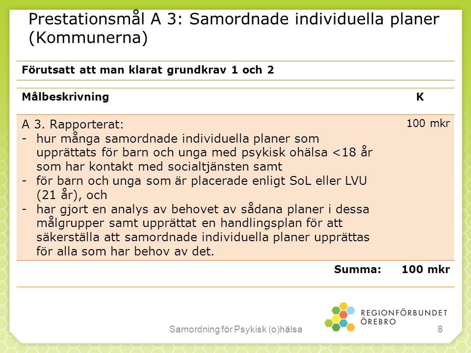 Prestationsmål A 3: Samordnade individuella planer (Kommunerna) Samordning för Psykisk (o)hälsa8 MålbeskrivningK A 3. Rapporterat: -hur många samordna