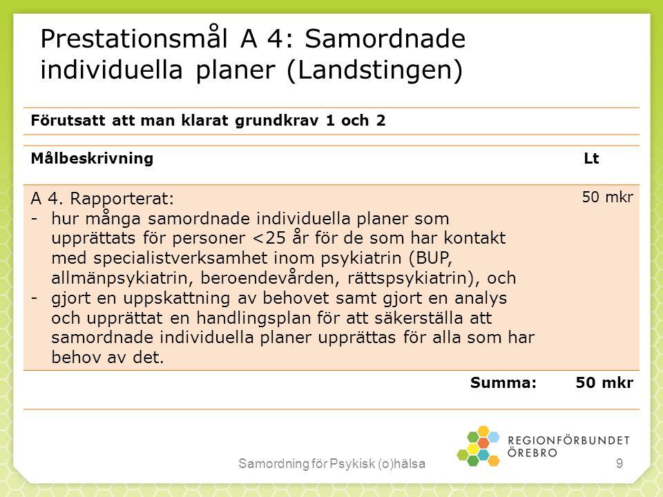 Prestationsmål A 4: Samordnade individuella planer (Landstingen) Samordning för Psykisk (o)hälsa9 MålbeskrivningLt A 4. Rapporterat: -hur många samord