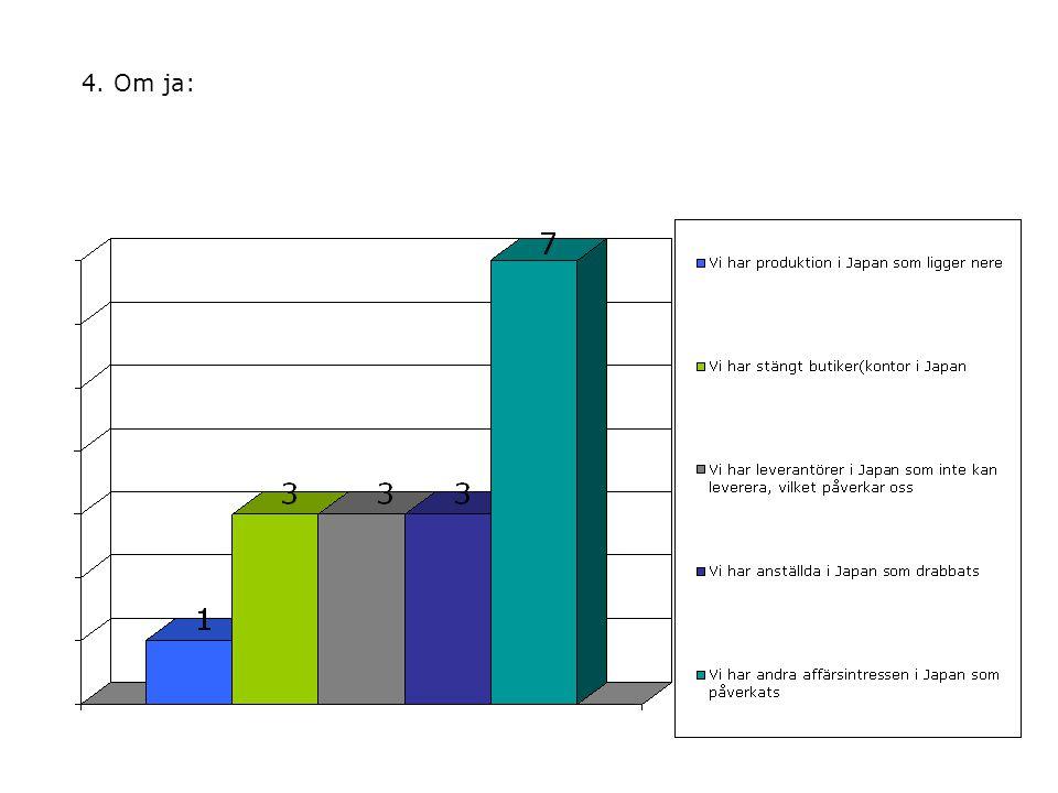 5.Vilken typ av risk eller hot tror ni att svenska börsbolag är mest rädda för idag.