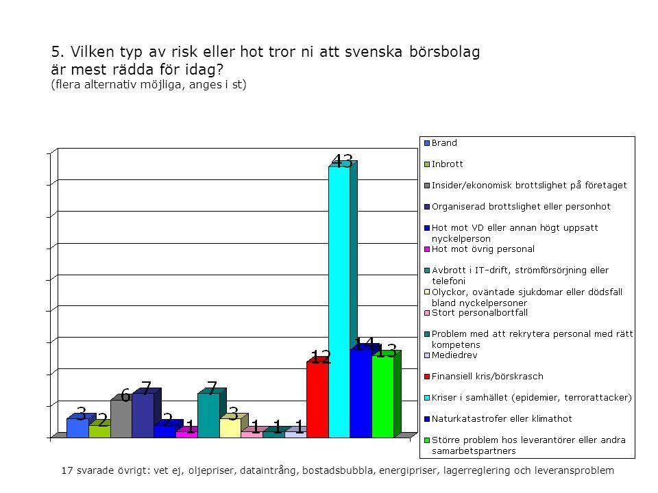 5. Vilken typ av risk eller hot tror ni att svenska börsbolag är mest rädda för idag.