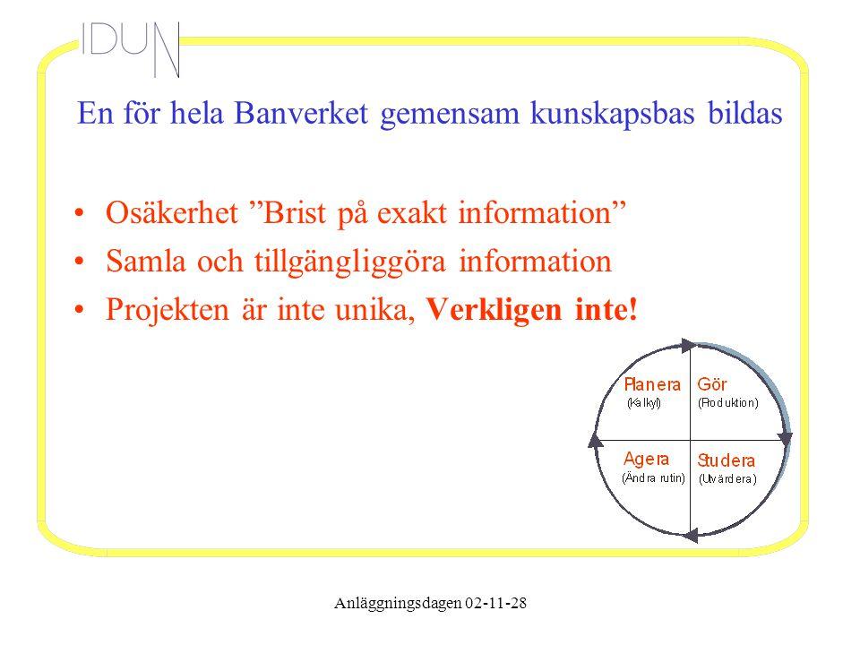 Anläggningsdagen 02-11-28 En för hela Banverket gemensam kunskapsbas bildas Osäkerhet Brist på exakt information Samla och tillgängliggöra information Projekten är inte unika, Verkligen inte!