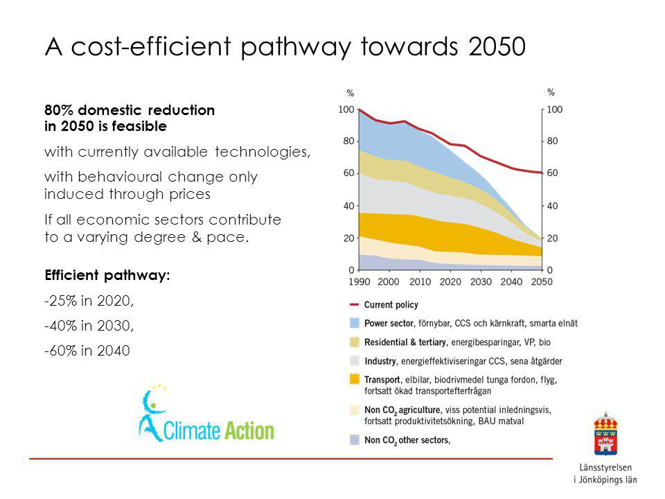 A cost-efficient pathway towards 2050 80% domestic reduction in 2050 is feasible with currently available technologies, with behavioural change only induced through prices If all economic sectors contribute to a varying degree & pace.