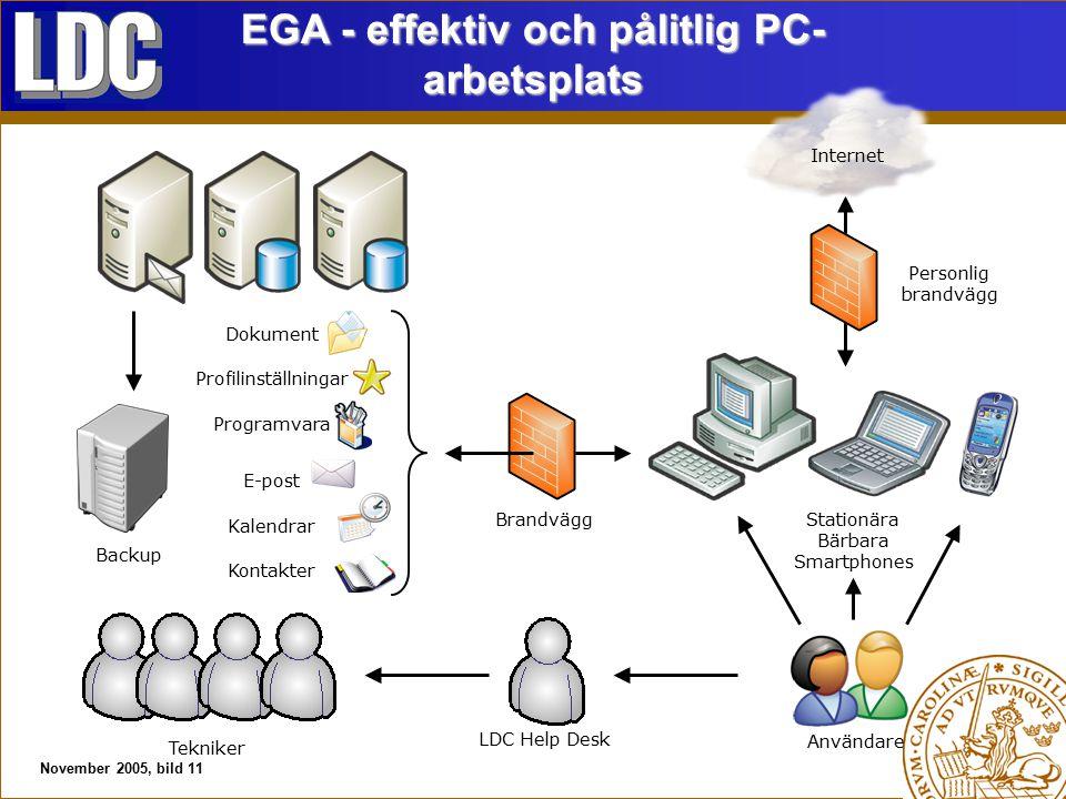 November 2005, bild 11 Backup Dokument Profilinställningar Programvara E-post Kalendrar Kontakter Stationära Bärbara Smartphones Användare Brandvägg Personlig brandvägg Tekniker LDC Help Desk EGA - effektiv och pålitlig PC- arbetsplats Internet