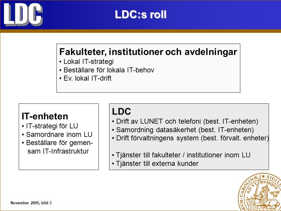 November 2005, bild 3 LDC:s roll IT-enheten IT-strategi för LU Samordnare inom LU Beställare för gemen- sam IT-Infrastruktur LDC Drift av LUNET och telefoni (best.
