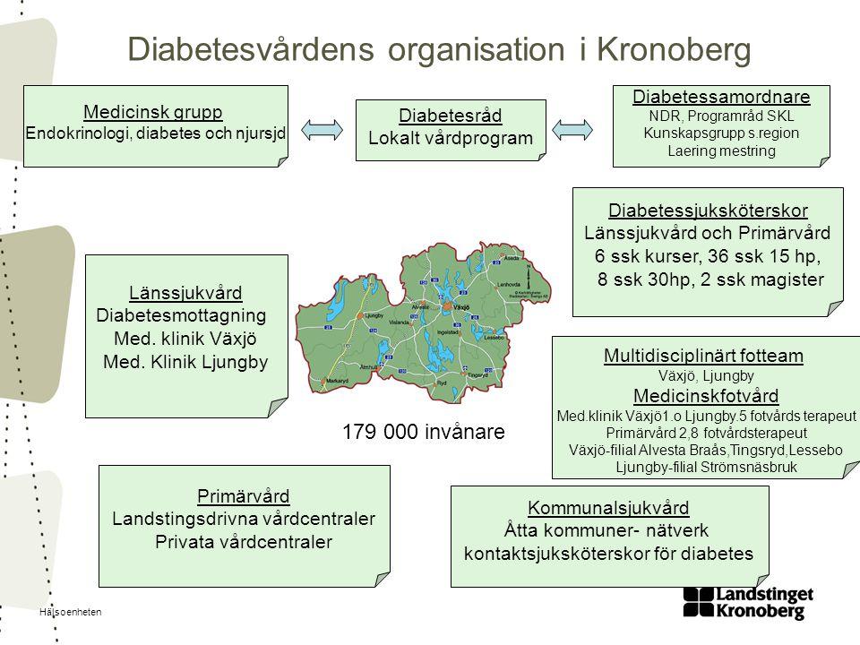 Hälsoenheten Diabetesvårdens organisation i Kronoberg Diabetesråd Lokalt vårdprogram Diabetessamordnare NDR, Programråd SKL Kunskapsgrupp s.region Lae
