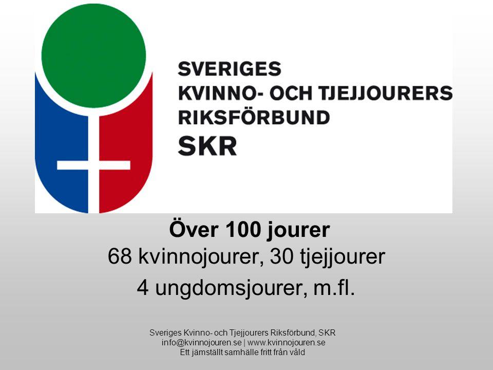 Sveriges Kvinno- och Tjejjourers Riksförbund, SKR info@kvinnojouren.se | www.kvinnojouren.se Ett jämställt samhälle fritt från våld Sveriges Kvinno- Tjejjourers Riksförbund, SKR Över 100 jourer 68 kvinnojourer, 30 tjejjourer 4 ungdomsjourer, m.fl.