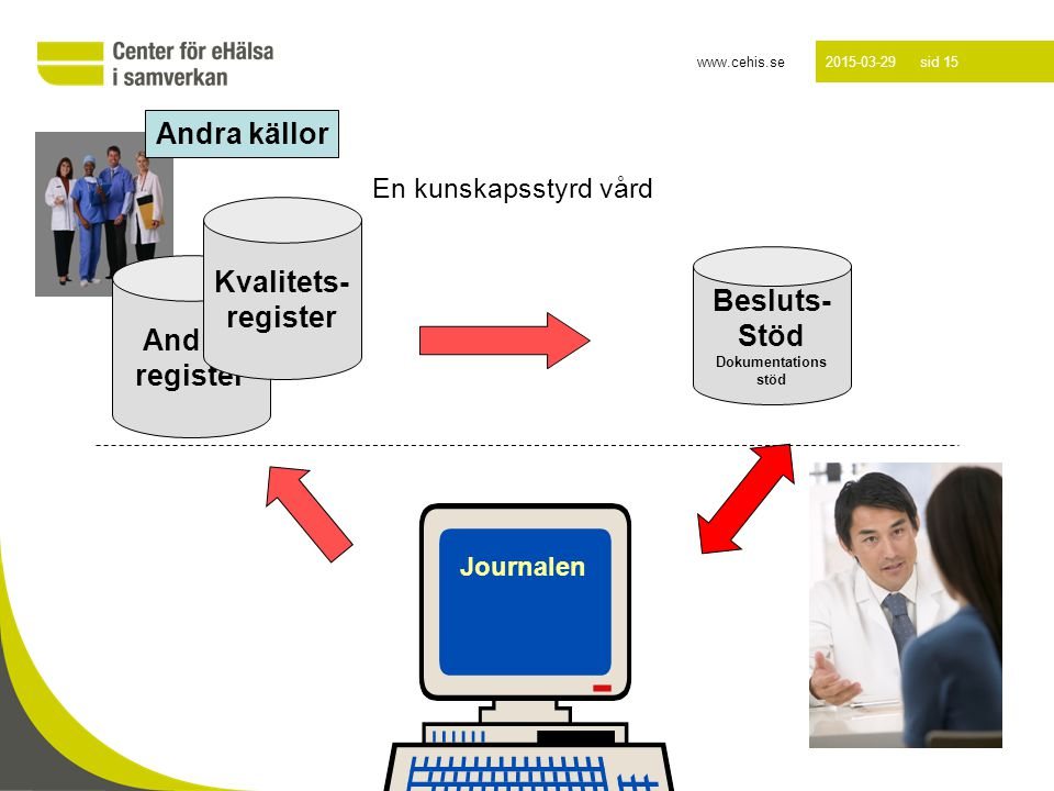 www.cehis.se 2015-03-29 sid 15 Luleå 2012-10-16 En kunskapsstyrd vård Journalen Andra- register Besluts- Stöd Dokumentations stöd Andra källor Kvalite