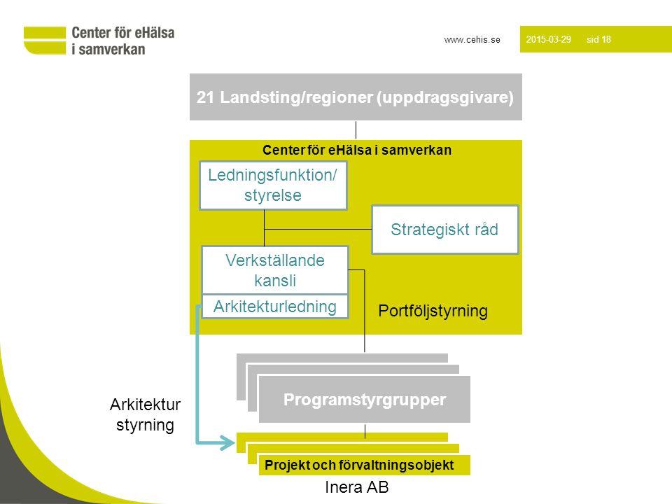 www.cehis.se 2015-03-29 sid 18 Luleå 2012-10-16 Center för eHälsa i samverkan 21 Landsting/regioner (uppdragsgivare) Ledningsfunktion/ styrelse Verkställande kansli Strategiskt råd Arkitekturledning Programstyrgrupper Projekt och förvaltningsobjekt Arkitektur styrning Portföljstyrning Inera AB