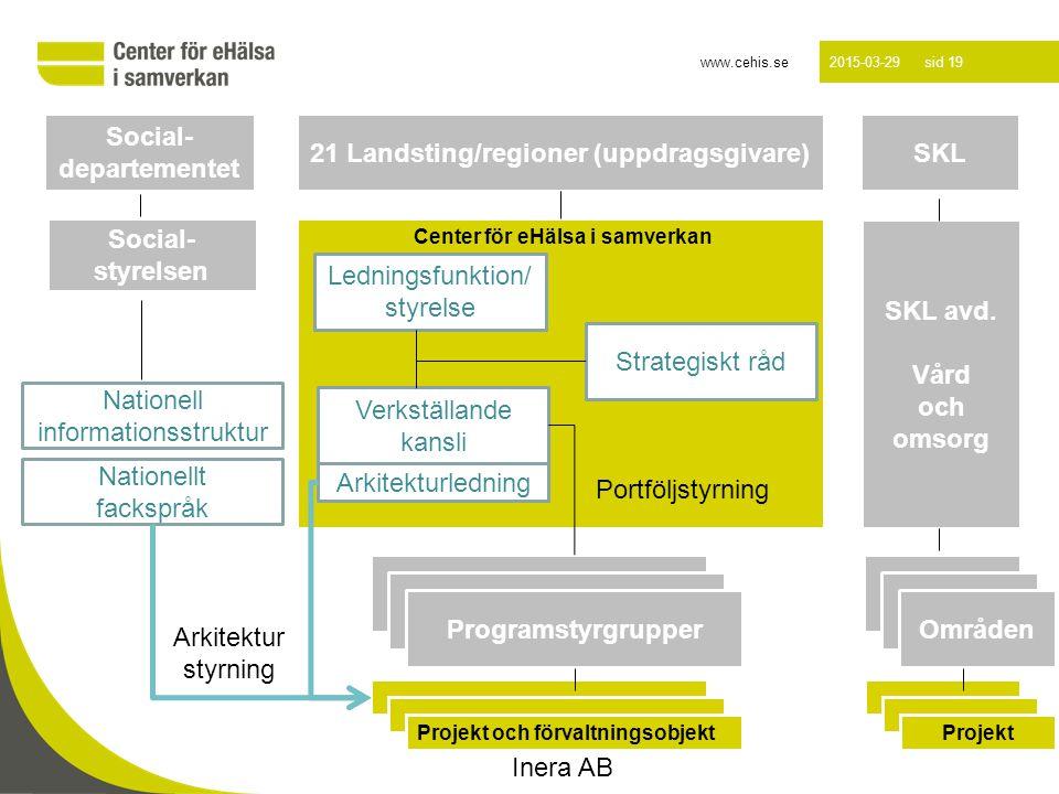 www.cehis.se 2015-03-29 sid 19 Luleå 2012-10-16 Center för eHälsa i samverkan 21 Landsting/regioner (uppdragsgivare) Ledningsfunktion/ styrelse Verkst