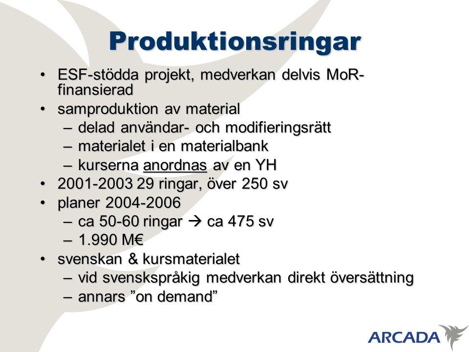 Produktionsringar ESF-stödda projekt, medverkan delvis MoR- finansieradESF-stödda projekt, medverkan delvis MoR- finansierad samproduktion av materialsamproduktion av material –delad användar- och modifieringsrätt –materialet i en materialbank –kurserna anordnas av en YH 2001-2003 29 ringar, över 250 sv2001-2003 29 ringar, över 250 sv planer 2004-2006planer 2004-2006 –ca 50-60 ringar  ca 475 sv –1.990 M€ svenskan & kursmaterialetsvenskan & kursmaterialet –vid svenskspråkig medverkan direkt översättning –annars on demand