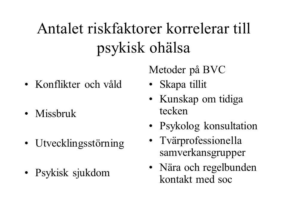 Antalet riskfaktorer korrelerar till psykisk ohälsa Konflikter och våld Missbruk Utvecklingsstörning Psykisk sjukdom Metoder på BVC Skapa tillit Kunsk