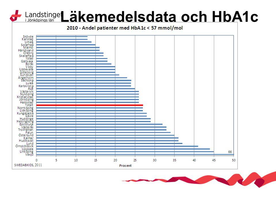 Läkemedelsdata och HbA1c