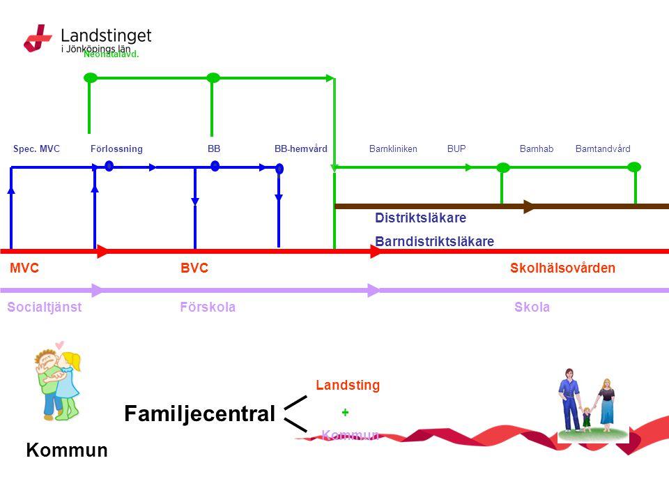 MVCBVC Kommun Familjecentral Landsting Kommun + Spec. MVC FörlossningBBBB-hemvård Neonatalavd. SocialtjänstFörskola Distriktsläkare Barndistriktsläkar