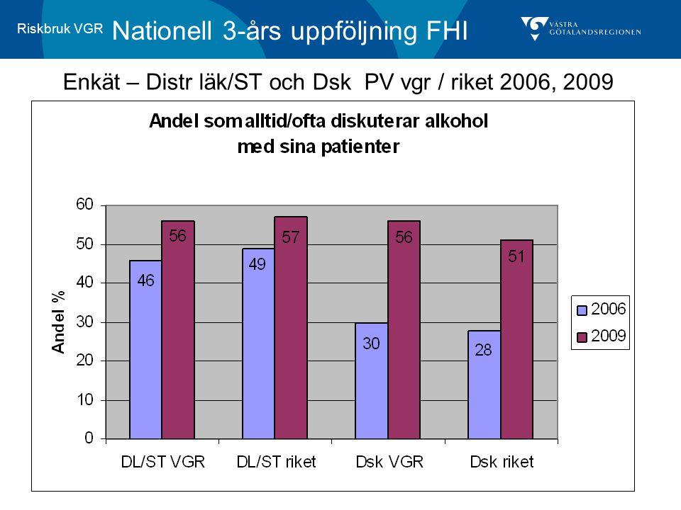 Riskbruk VGR Nationell 3-års uppföljning FHI Enkät – Distr läk/ST och Dsk PV vgr / riket 2006, 2009