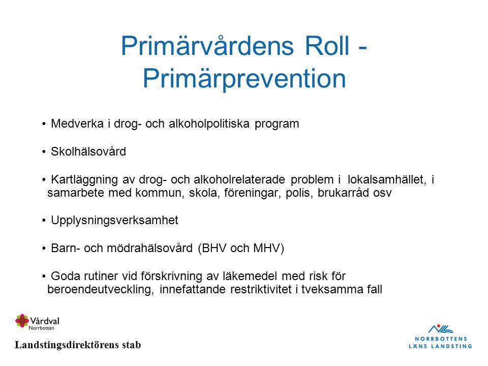 Primärvårdens Roll - Primärprevention Medverka i drog- och alkoholpolitiska program Skolhälsovård Kartläggning av drog- och alkoholrelaterade problem