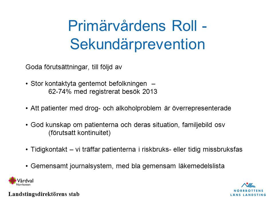 Landstingsdirektörens stab Primärvårdens Roll - Sekundärprevention Goda förutsättningar, till följd av Stor kontaktyta gentemot befolkningen – 62-74%
